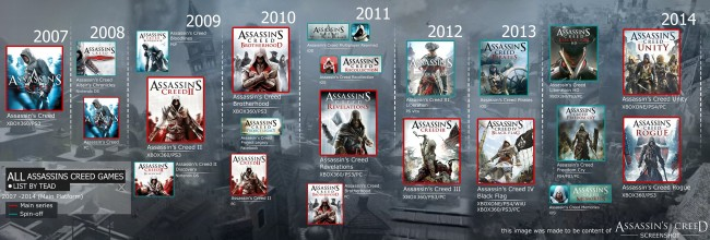 CRONOLOGIA assassins creed all games